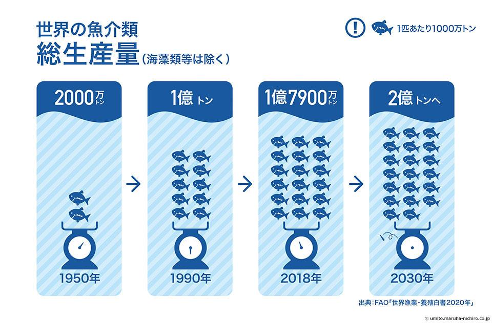 世界の魚介類総生産量